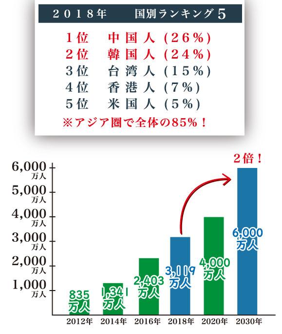 訪日外国人-人数-推移