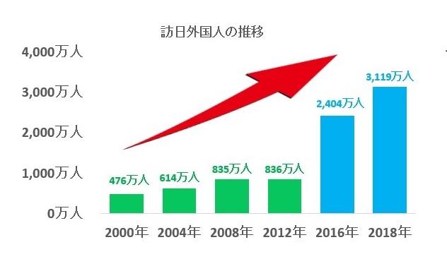 訪日外国人-人数-増加-推移